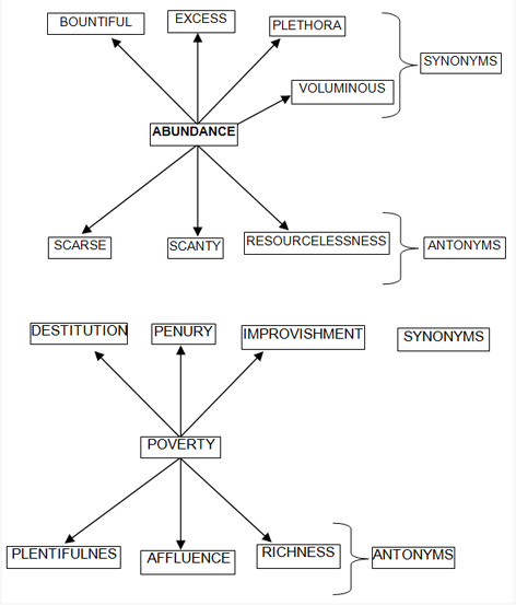 Synonyms and Antonyms Concept and Tricks -Hitbullseye