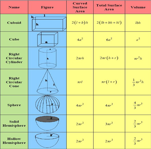 solid mensuration A solid metal sphere has a radius of 75 cm (a) calculate the volume of the  sphere to the nearest cubic centimetre (b) calculate the surface area of the  sphere.