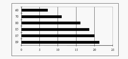 Bar Graph Questions Level 01
