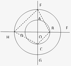 Circle Problems - Geometry Circle Problems with Solutions- Hitbullseye